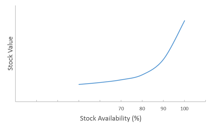 Stock Availability vs Stock Value