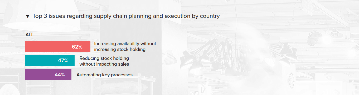 Top 3 issues regarding supply chain planning and execution by country