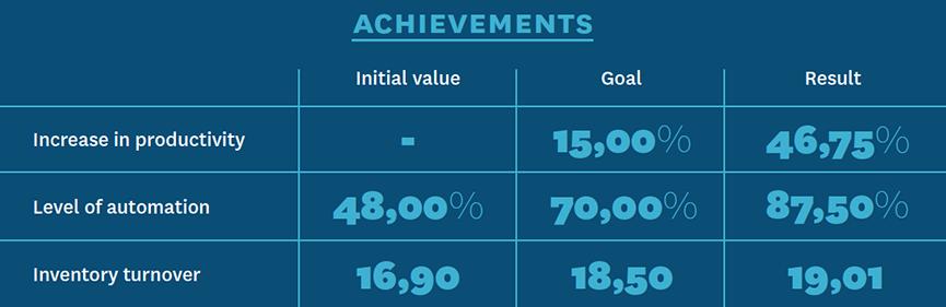 Case Galexis - Achievements
