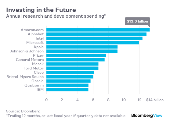 Investing in the future - Bloomberg