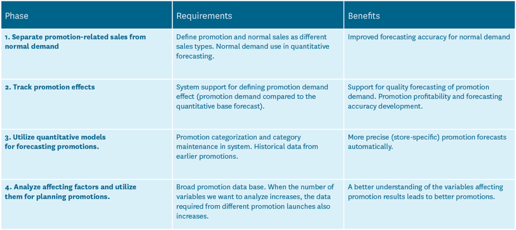 Promotion management development phases