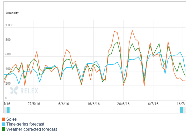 Figure 3. Sales, time-series forecast and weather-corrected forecast of ice-creams