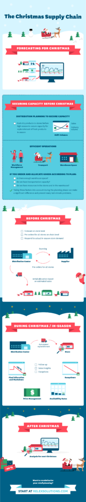 The Christmas Supply Chain infographic