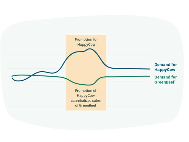 Demand cannibalization graph