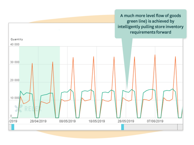 Delivery flow smoothing